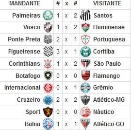 (Fonte: http://www.tabeladobrasileirao.net)
